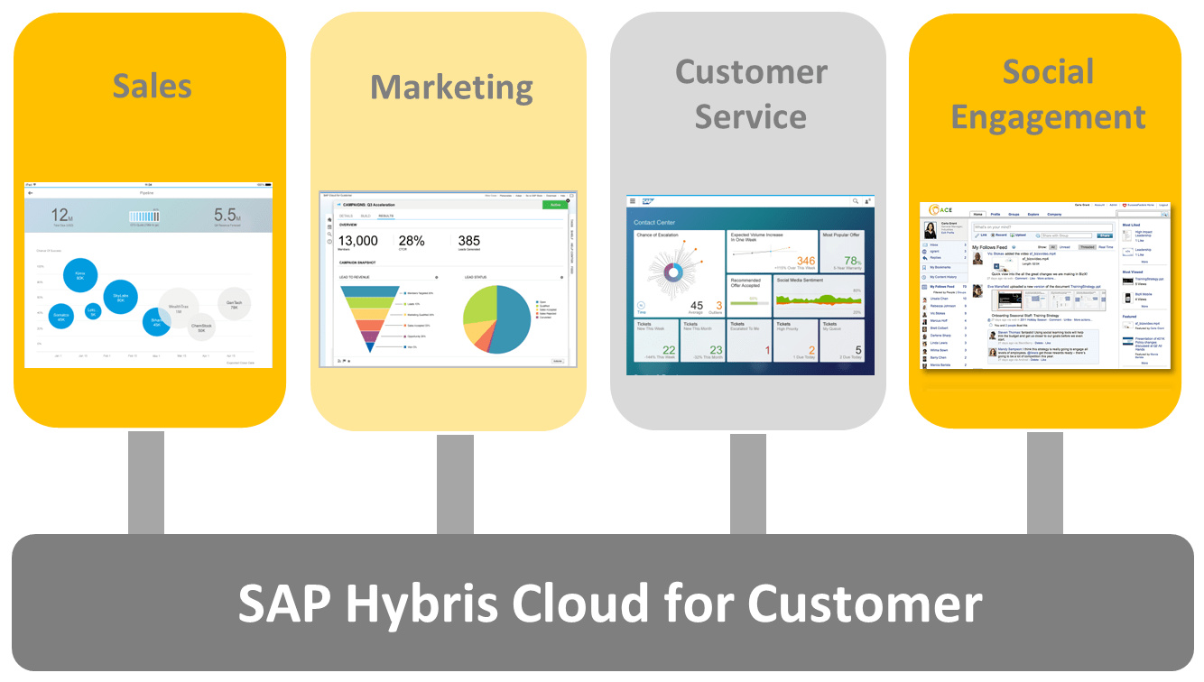 SAP Hybris Cloud for Customer ENG - SAP Solutions